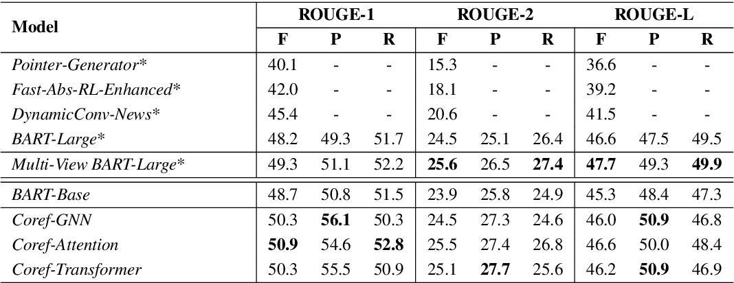 Figure 4 for Coreference-Aware Dialogue Summarization
