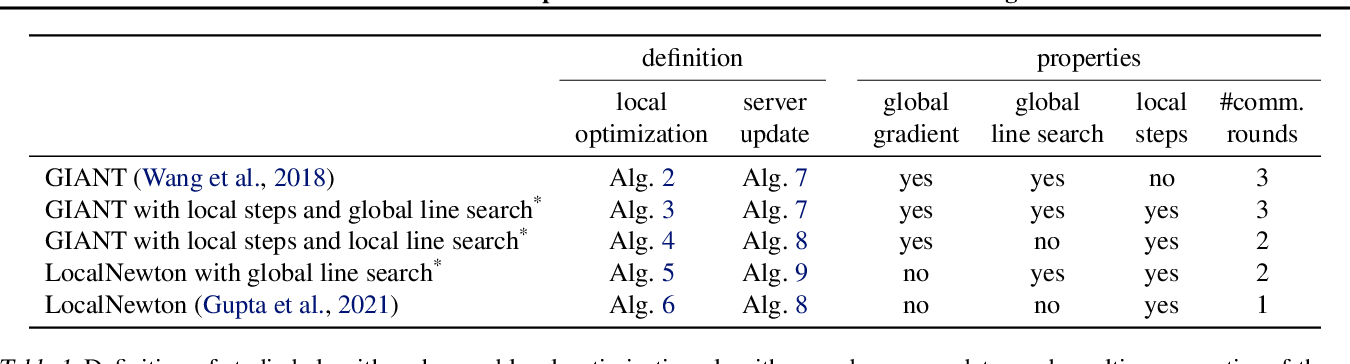 Figure 1 for On Second-order Optimization Methods for Federated Learning