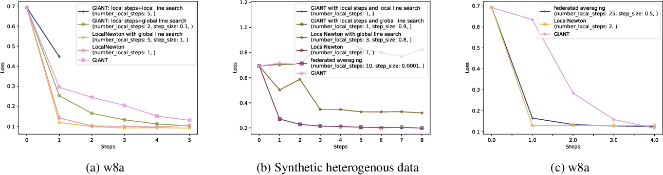 Figure 2 for On Second-order Optimization Methods for Federated Learning