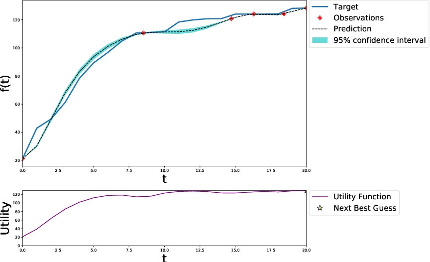 Figure 1 for Bayesian Optimisation with Gaussian Processes for Premise Selection