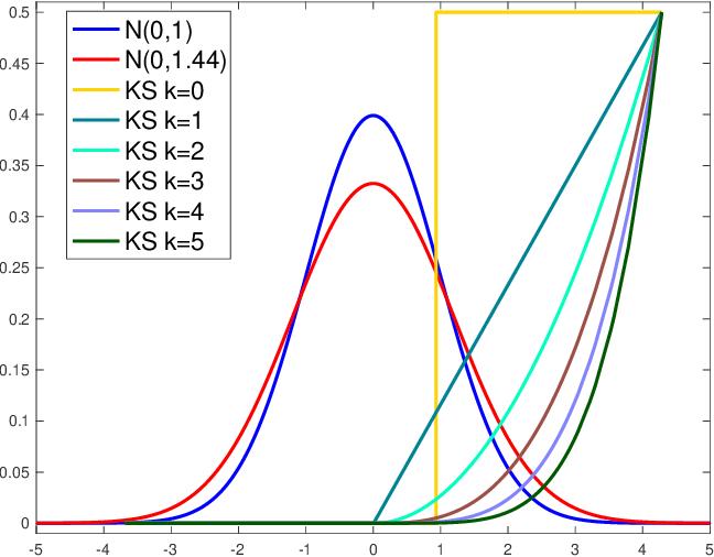 Figure 2 for A Higher-Order Kolmogorov-Smirnov Test