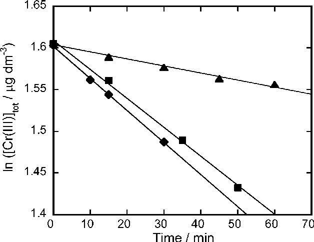 2 time dependence of the cr(iii) oxidation at different ph values