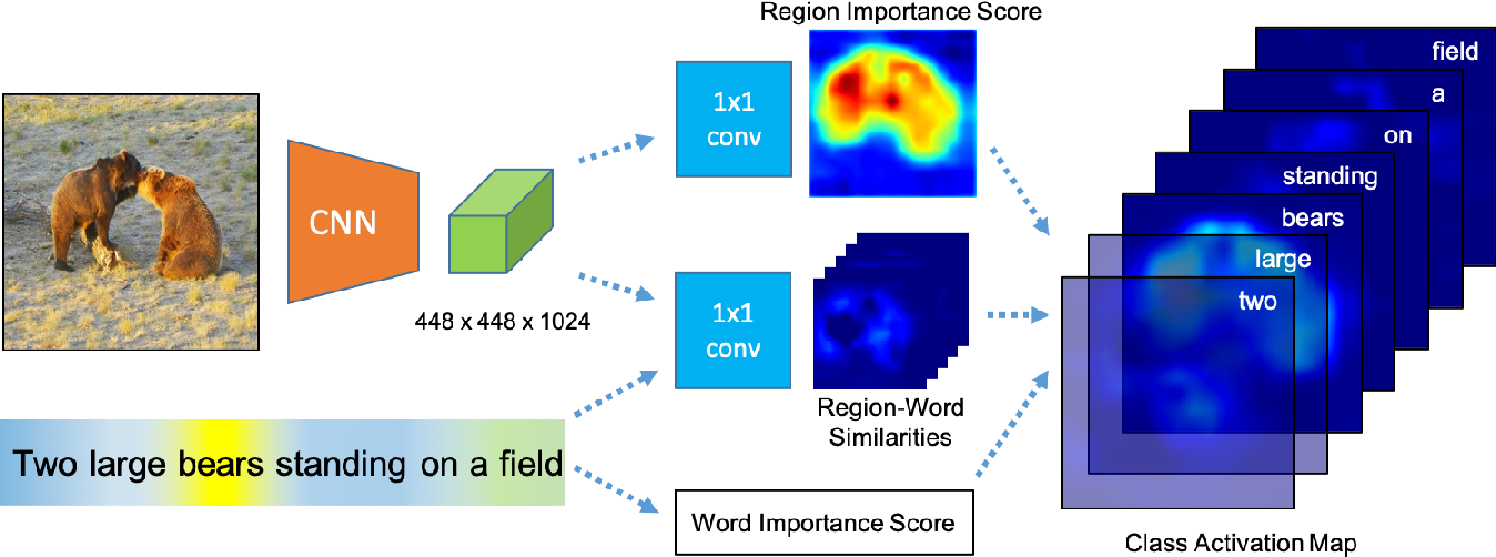 Figure 3 for Learning to discover and localize visual objects with open vocabulary