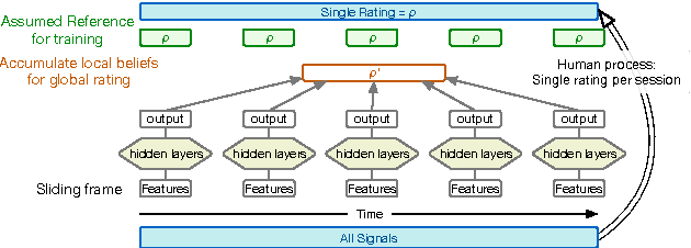 Figure 1 for Sparsely Connected and Disjointly Trained Deep Neural Networks for Low Resource Behavioral Annotation: Acoustic Classification in Couples' Therapy