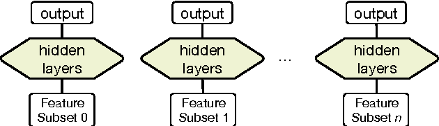 Figure 3 for Sparsely Connected and Disjointly Trained Deep Neural Networks for Low Resource Behavioral Annotation: Acoustic Classification in Couples' Therapy