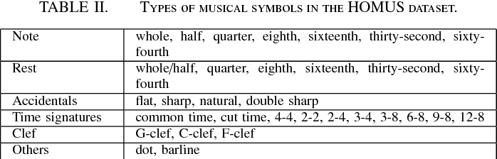 Table Ii From Recognition Of Pen Based Music Notation The Homus