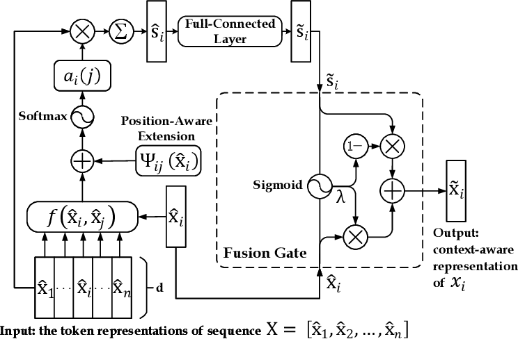 Figure 2 for Enhancing Neural Sequence Labeling with Position-Aware Self-Attention