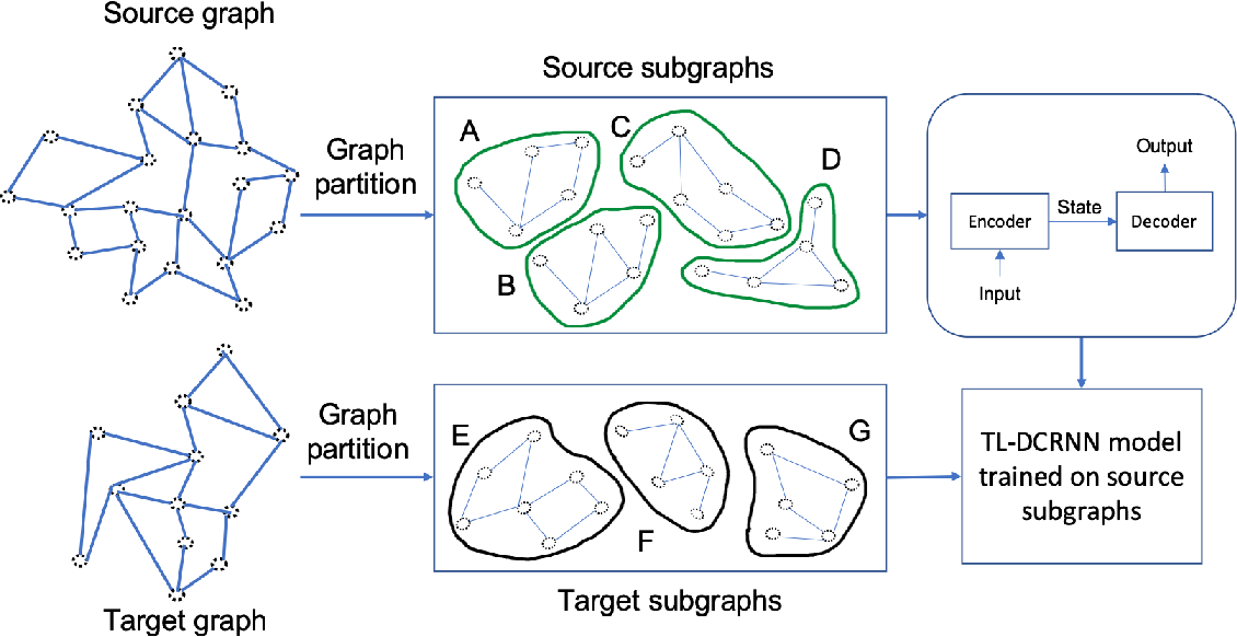 Figure 1 for Transfer Learning with Graph Neural Networks for Short-Term Highway Traffic Forecasting
