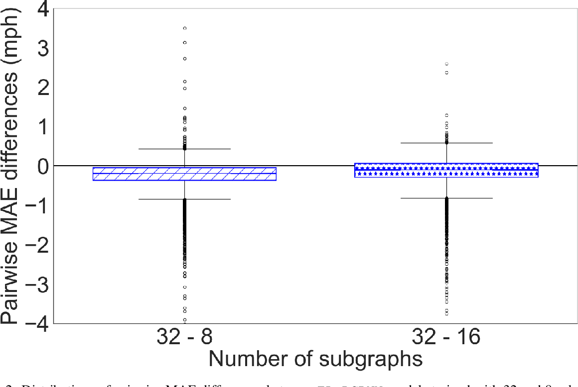 Figure 3 for Transfer Learning with Graph Neural Networks for Short-Term Highway Traffic Forecasting