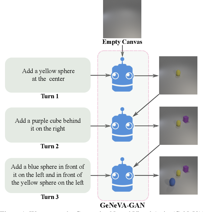 Figure 1 for Keep Drawing It: Iterative language-based image generation and editing