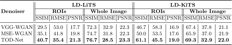 Figure 2 for Task-Oriented Low-Dose CT Image Denoising
