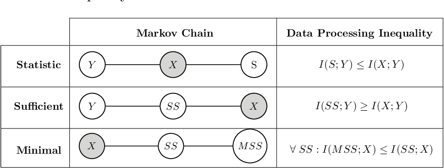 Figure 1 for Information Bottleneck and its Applications in Deep Learning
