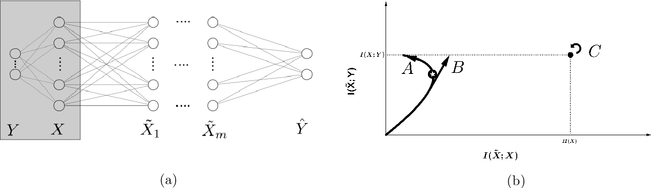 Figure 2 for Information Bottleneck and its Applications in Deep Learning