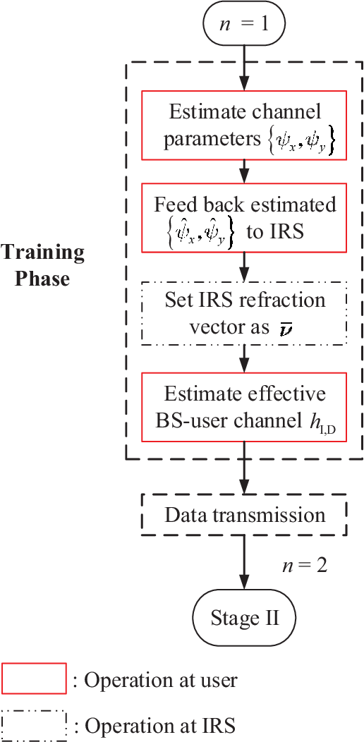 Figure 3 for Transforming Fading Channel from Fast to Slow: Intelligent Refracting Surface Aided High-Mobility Communication