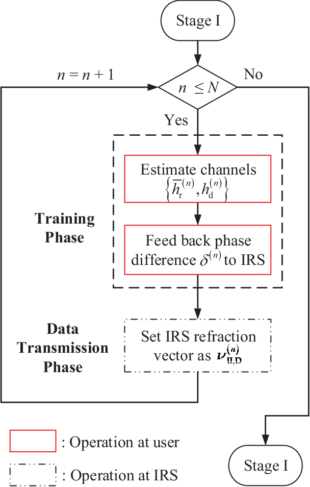 Figure 4 for Transforming Fading Channel from Fast to Slow: Intelligent Refracting Surface Aided High-Mobility Communication