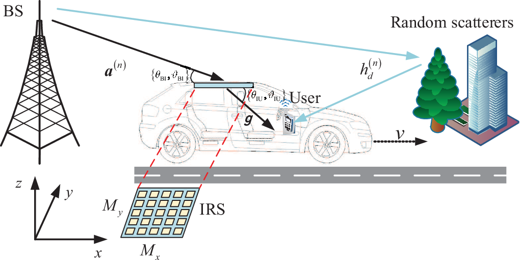 Figure 1 for Transforming Fading Channel from Fast to Slow: Intelligent Refracting Surface Aided High-Mobility Communication