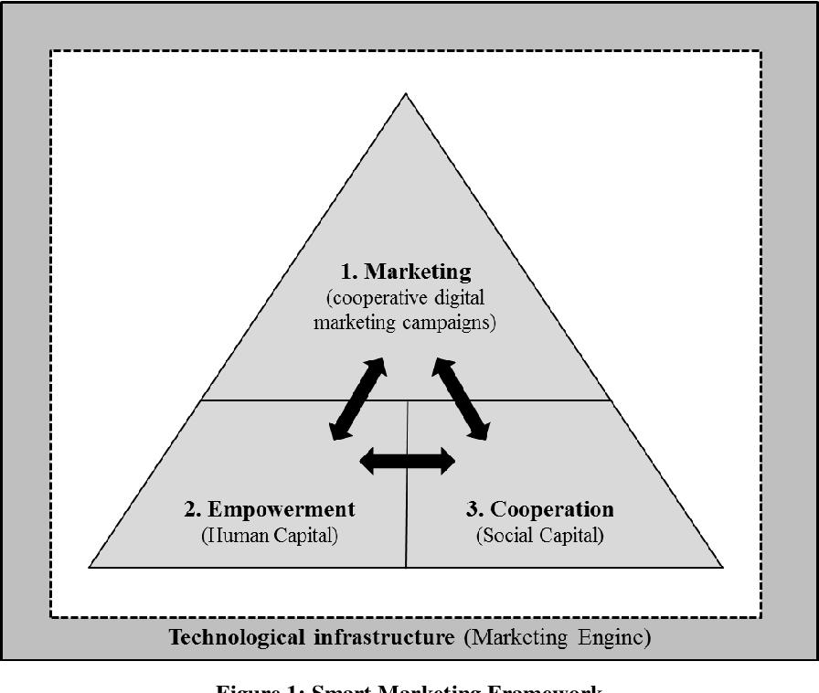 figure 1: smart marketing framework