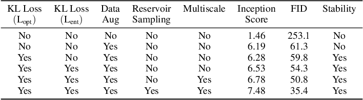 Figure 4 for Improved Contrastive Divergence Training of Energy Based Models