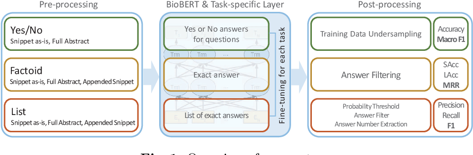 Figure 1 for Pre-trained Language Model for Biomedical Question Answering