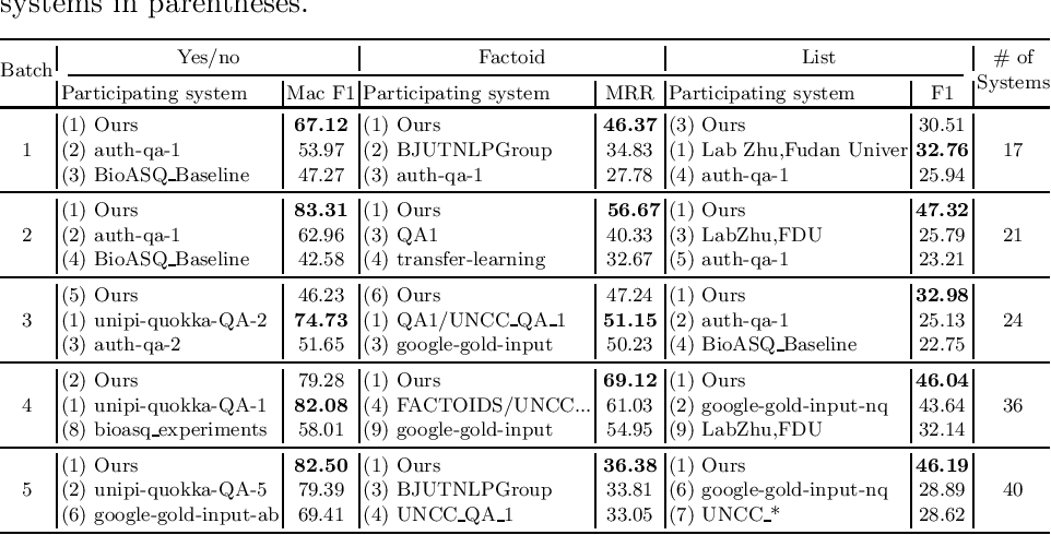 Figure 4 for Pre-trained Language Model for Biomedical Question Answering