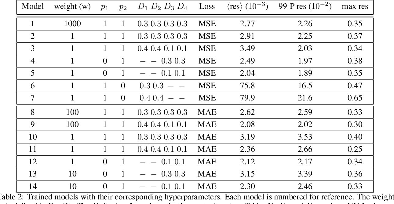 Figure 4 for Deep learning approaches to surrogates for solving the diffusion equation for mechanistic real-world simulations