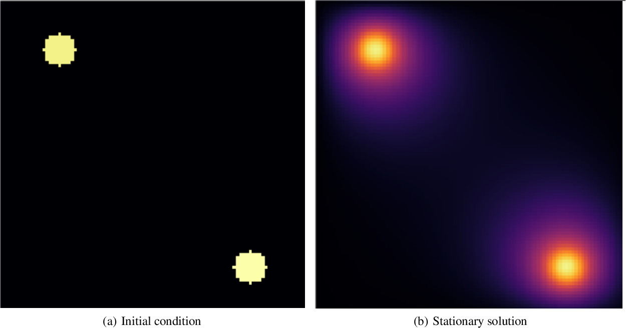 Figure 1 for Deep learning approaches to surrogates for solving the diffusion equation for mechanistic real-world simulations