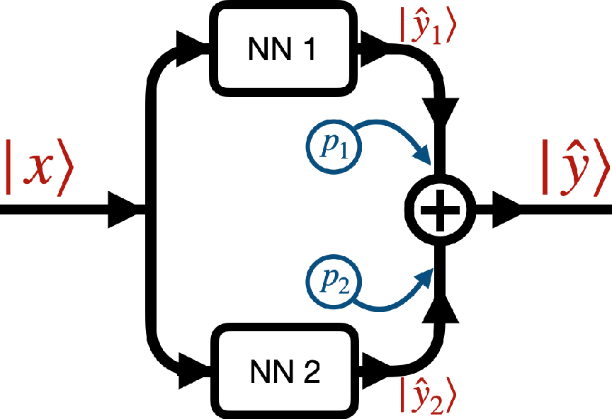 Figure 3 for Deep learning approaches to surrogates for solving the diffusion equation for mechanistic real-world simulations