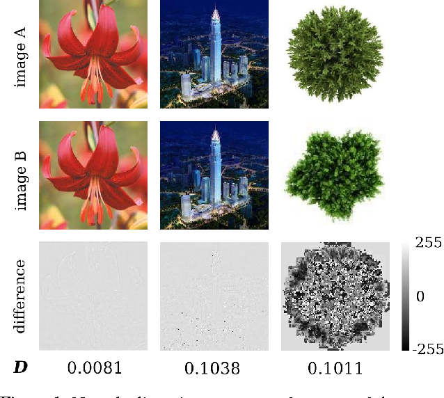 Figure 1 for Improving the Robustness of Deep Neural Networks via Stability Training