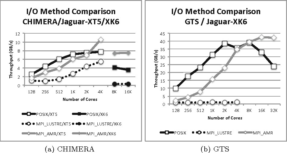 Understanding I/O Performance Using I/O Skeletal