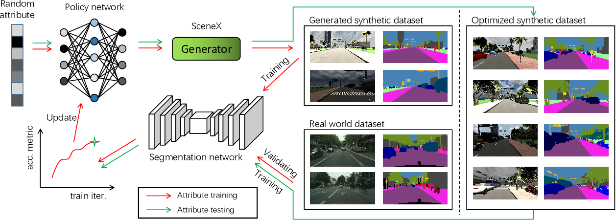 Figure 1 for Learning to simulate complex scenes