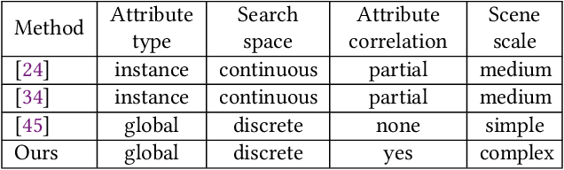 Figure 2 for Learning to simulate complex scenes