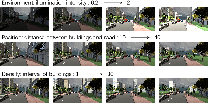 Figure 3 for Learning to simulate complex scenes