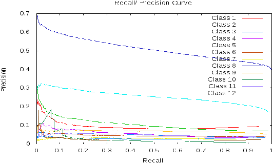Figure 3. Precision/Recall curve of 12 classes at a low threshold of classification step