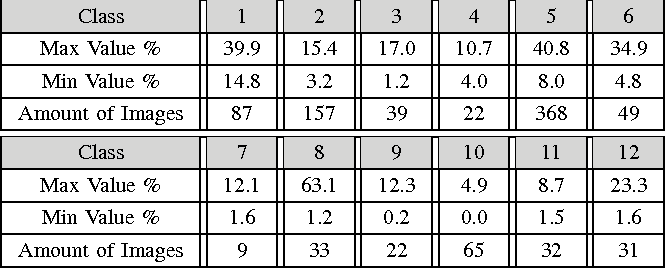 Table I SUMMARY RESULTS OF PRECISION VALUES FOR ALL 12 CLASSES WITH THE FIRST 50 RESPONSES