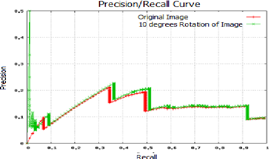 Figure 5. Precision/Recall curves of original image (red) and rotated image (green)