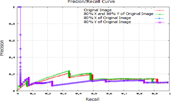 Figure 6. Precision/Recall curves of original image (red) and scaled images