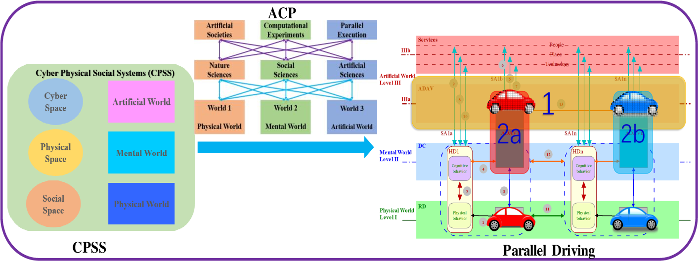 Figure 1 for Digital Quadruplets for Cyber-Physical-Social Systems based Parallel Driving: From Concept to Applications