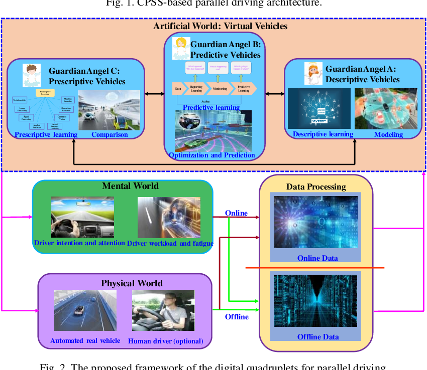 Figure 2 for Digital Quadruplets for Cyber-Physical-Social Systems based Parallel Driving: From Concept to Applications