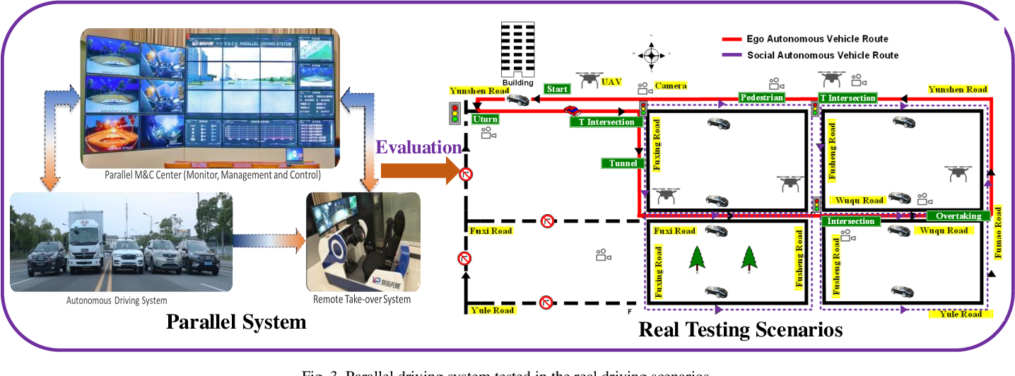Figure 3 for Digital Quadruplets for Cyber-Physical-Social Systems based Parallel Driving: From Concept to Applications