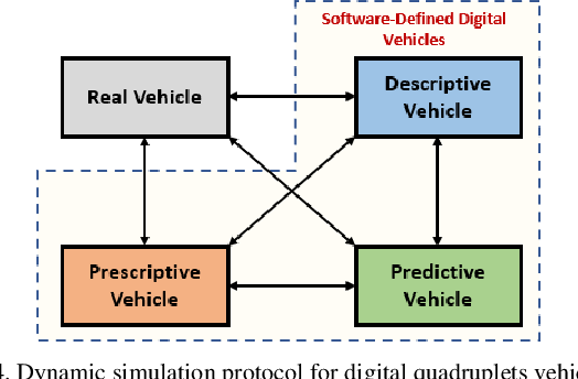 Figure 4 for Digital Quadruplets for Cyber-Physical-Social Systems based Parallel Driving: From Concept to Applications