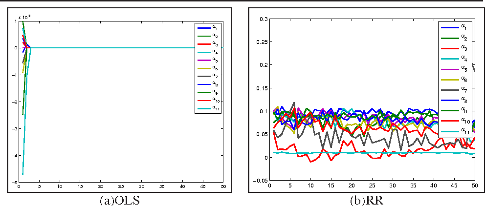 Figure 3 for Sparse vs. Non-sparse: Which One Is Better for Practical Visual Tracking?