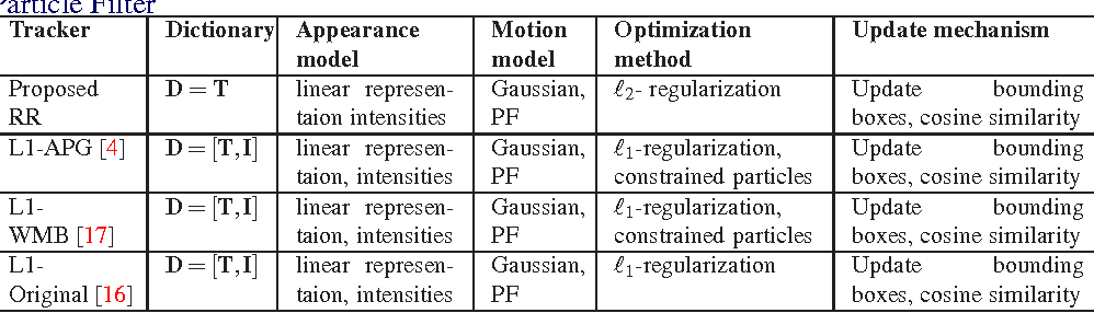 Figure 2 for Sparse vs. Non-sparse: Which One Is Better for Practical Visual Tracking?