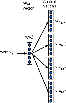 Figure 1 for Efficient Non-parametric Estimation of Multiple Embeddings per Word in Vector Space