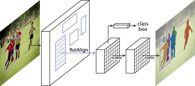 Figure 1 for Mask R-CNN