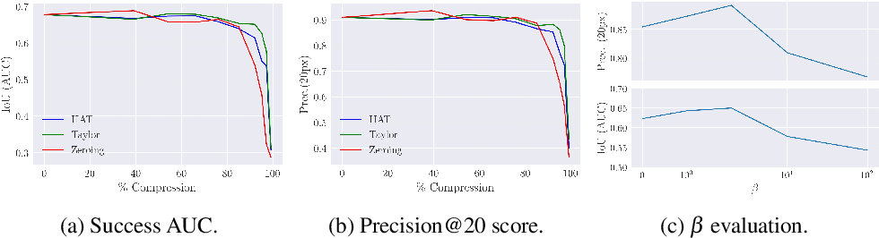 Figure 4 for Balancing Specialization, Generalization, and Compression for Detection and Tracking