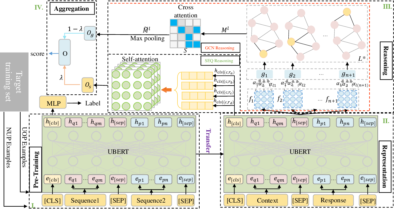Figure 3 for A Graph Reasoning Network for Multi-turn Response Selection via Customized Pre-training