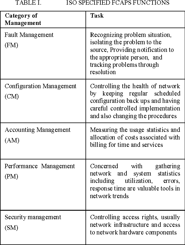 PDF] Architecture of Network Management Tools for