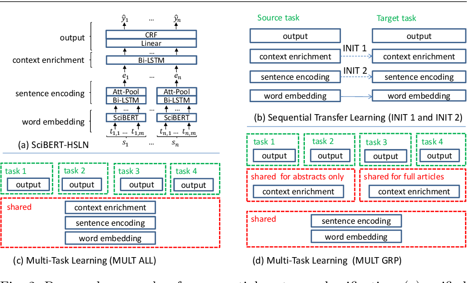 Figure 3 for Sequential Sentence Classification in Research Papers using Cross-Domain Multi-Task Learning