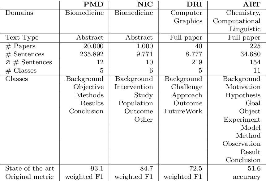 Figure 4 for Sequential Sentence Classification in Research Papers using Cross-Domain Multi-Task Learning