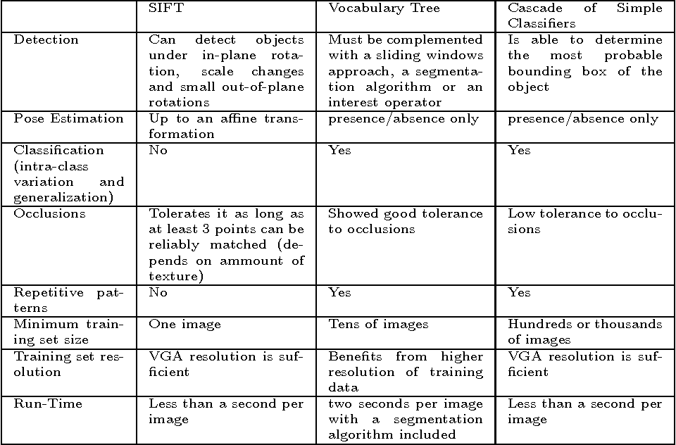 Figure 1 for Evaluation of Three Vision Based Object Perception Methods for a Mobile Robot